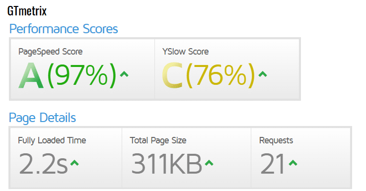 Blueboard WordPress Test Gtmetrix