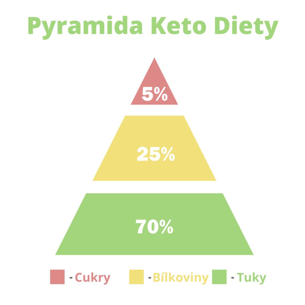 Pyramida Keto Diety
