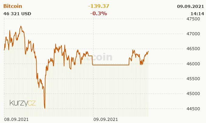 Bitcoin Kurz 2021